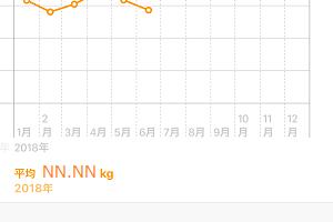 スマホ連携する体重計「1byOne」 使用感